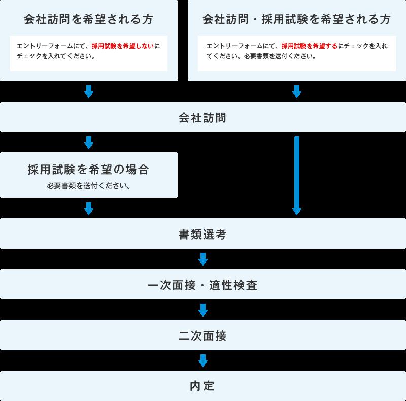 採用までの流れのチャート図